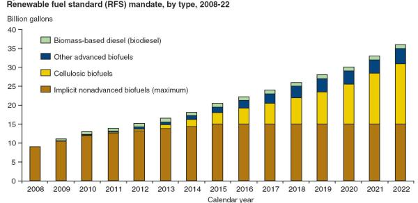 Cellulosic Ethanol Requirement