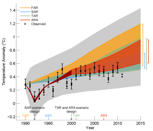 Fig 1.4 from IPCC Draft WG 1 Report