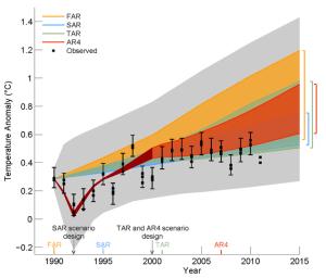 Fig 1.4 from IPCC Draft WG 1 Report