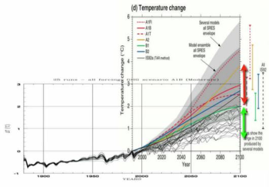 Temperature predictions from IPCC (range in red) and cloud cover hypothesis (range in green) From Shaviv presentation.