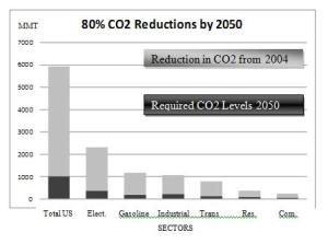 CO2 emissions with 80% cut