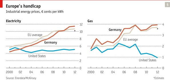 EU vs US costs for electricity and natural gas. From the Economist Magazine