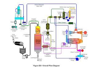 IGCC Schematic from DOE Report