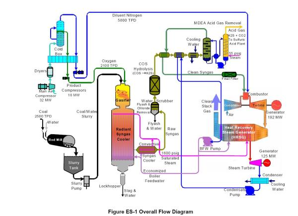 IGCC Schematic from DOE Report