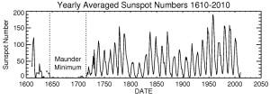 Sun Spot chart from NASA