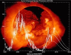 Chart of sun spot cycle 24 from NASA