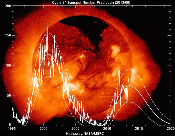 Chart of sun spot cycle 24 from NASA