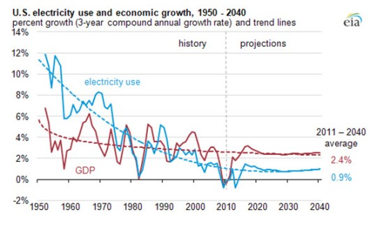 Electricity Growth From EIA