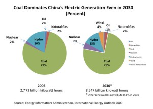 China Coal Usage
