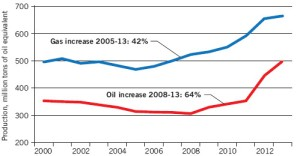 Increased Oil & Natural Gas Production. From EIA
