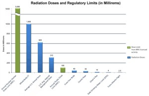 Radiation Doses and Limits from NRC