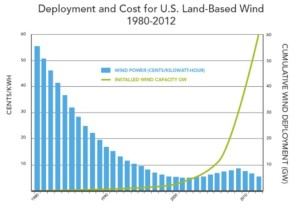 Graph of Wind Cost and Deployment from DOE
