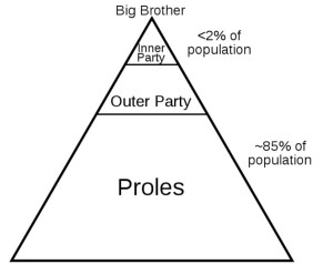 Diagram of Social Classes Depicted in George Orwell's Book, 1984