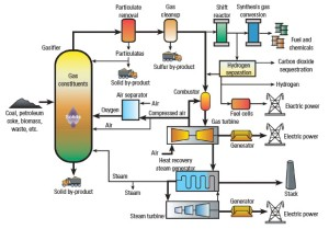 Schematic of HECA Polygeneration plant from DOE