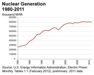Nuclear Power Gen from EIA