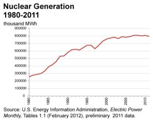 Nuclear Power Gen from EIA