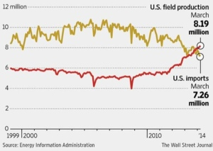 Chart from Wall Street Journal. Data from EIA