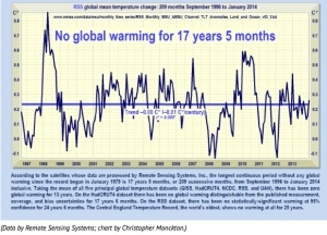 No Global Warming for 17 Years