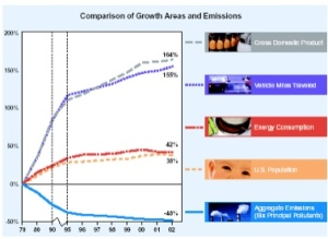 Air Quality Improvements compared with GDP and Population Growth