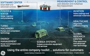 Equipment on Sea Floor from GE Presentation
