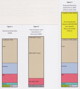 Generation Capacity, Today and in 2050