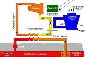 Binary Cycle Geothermal Plant - From Geothermal Energy Association
