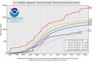U.S. Annual Tornado Trends from NOAA