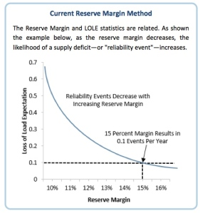NERC Reserve Margin Method Graph