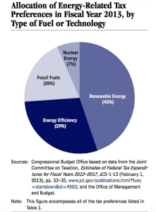 DOE Chart Distribution of Subsidies