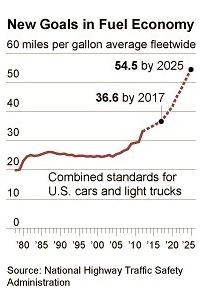 Fuel Standards