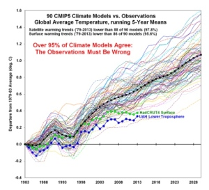 IPCC global temperature forecast compared with actual.