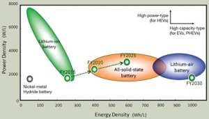 Evolution of Battery Technology from Materials 360 Online