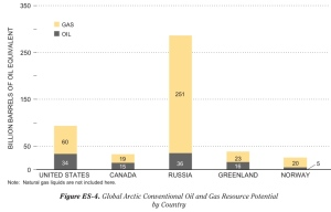 Arctic Reserves by Country