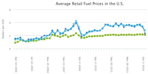 CNG, Gasoline and Diesel prices From Department of Energy