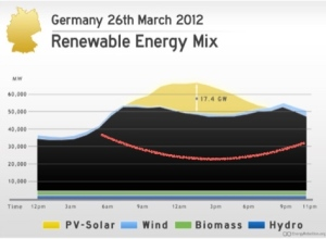 German Load Curve at 60% Renewables
