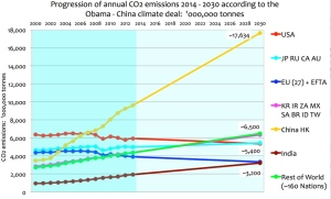 China 2030 CO2 Emissions with Obama Accord