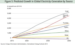 Graph from EIA, 2013
