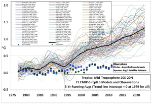 IPCC Temperature Projections Compared with Observed Temperatures