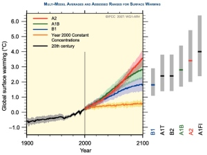IPCC Graph of Temperature Rise by Scenario