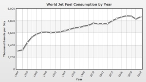 World Jet Fuel Consumption