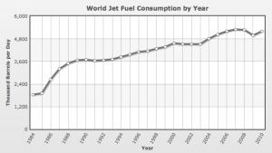 World Jet Fuel Consumption