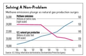 Methane trend baed on EIA data, courtesy of IBD