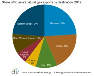 Russian NG Eports from EIA