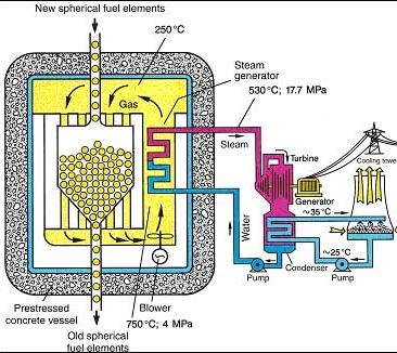 Status of nuclear reactors for power generation power for usa schematic of pbr from wikipedia ccuart Image collections