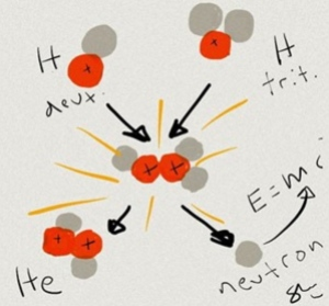 Depiction of Fusion Reaction from ITER Web Site