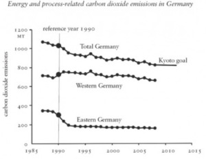 East German and Germany CO2 Emissions 1985 - 2008, from Hoover Institute