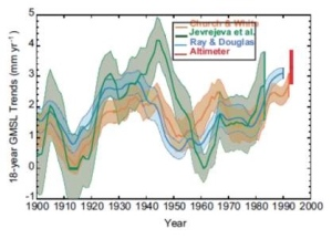 Sea Level Rise from IPCC AR5 Satellite altimetry readings are shown with 90% confidence levels as an error bar.