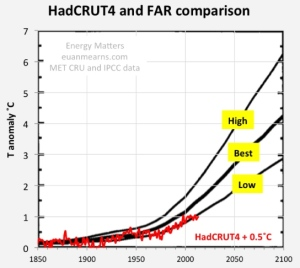 Comparison of the IPCC FAR (1990) temperature forecasts with HadCRUT4. HadCRUT4 data was downloaded from WoodForTrees and annual averages calculated. Chart from Energy Matters