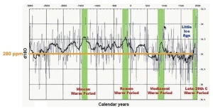 4,000 year history of temperatures and CO2