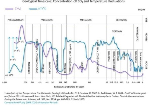 Geologic Time Scale CO2 and Temperatures